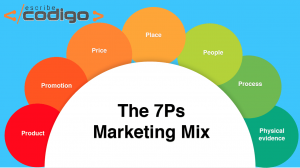 Las 7 P's del Marketing Online