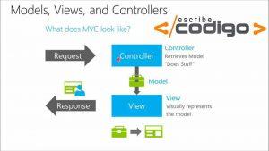 Relación entre Modelo, Vista y Controlador