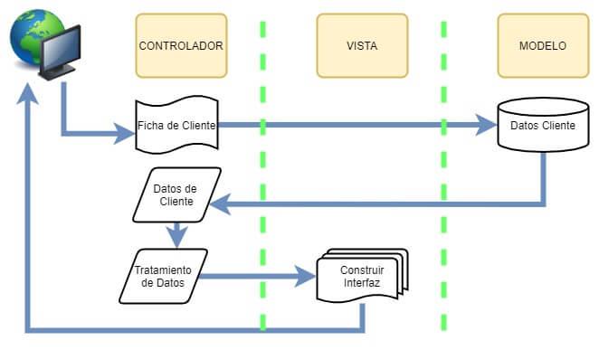Flujo de Prueba ASP.NET MVC